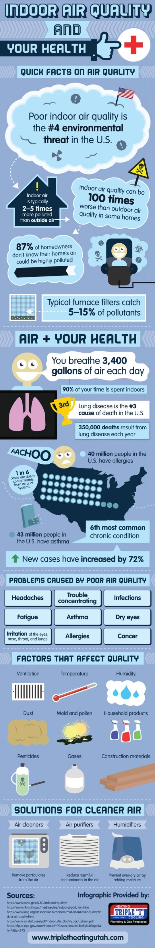 IAQ, indoor air quality, air quality, ventilation, HVAC