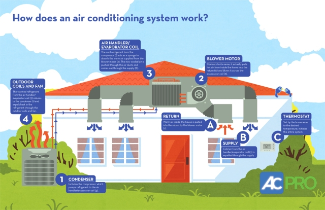 How does an air conditioning system work, ac system, air conditioning system, air conditioning repairs, central ac system, residential HVAC